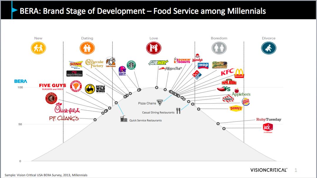 Millenials Consumer Of Fast Food Restaurant